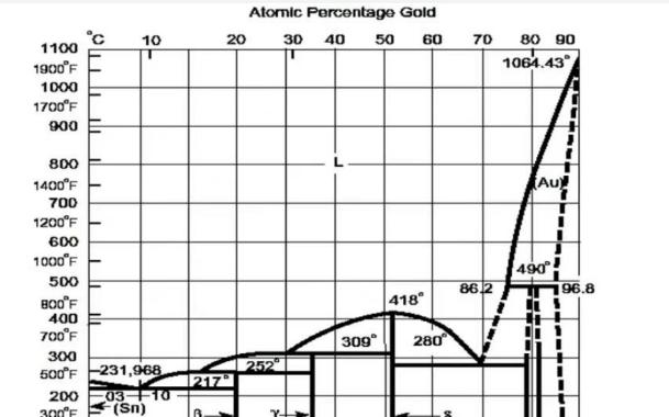解析金錫合金焊料的優勢以及其特定的用途 (下)