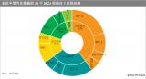 全球汽车行业芯片持续短缺MCU在此次影响最大?