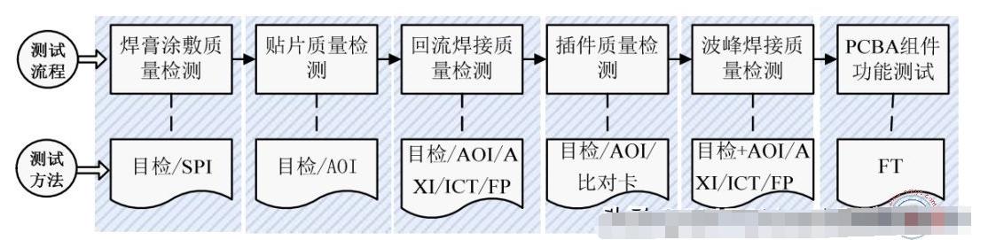 PCBA檢測工藝流程和檢測技術