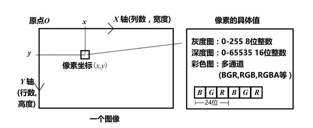 计算机中的图像(Image)和图形(Graphic)