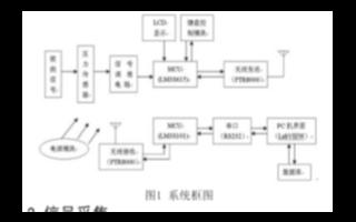 基于MPX5100DP和LM3S6l5實現水位自...