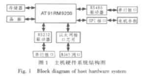 基于A19lRM9200微處理器和單片機實現電機控制系統的設計