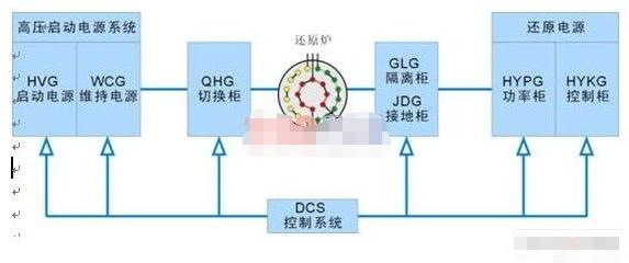 采用PROFIBUS DP实现多晶硅还原炉电气系统的设计