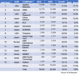 2020年半导体设备厂商销售量排行榜