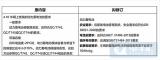 天津中汽中心拟定低速电动车续修改方向