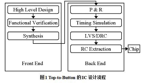 集成电路之SOC设计方法与实例