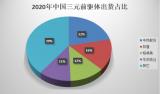 2020年全球三元前驅體出貨量為42萬噸,同比增長34%
