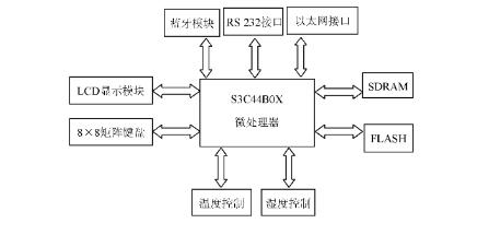基于S3C44B0X和μC/OS-Ⅱ智能家居嵌入式系统设计