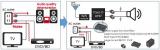 家用音频电缆及其解决方案中的噪声问题