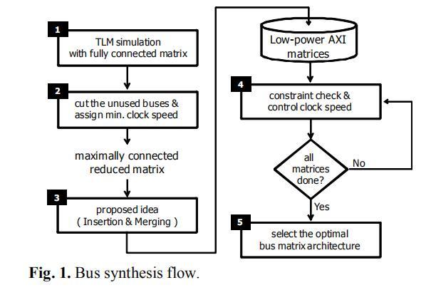用于AMBA AXI的低功耗总线架构组合