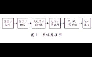 基于单片机和计数器/定时器实现光纤单片机测速系统的设计