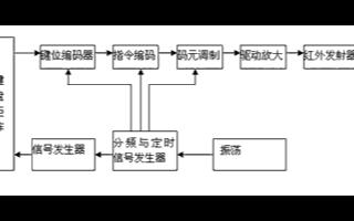 基于单片机和红外遥控技术实现通用多址遥控系统的设计