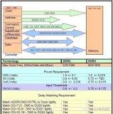 针对DDR2和DDR3的PCB信号完整性设计介绍