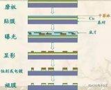 PCB生產技術工藝流程的詳解