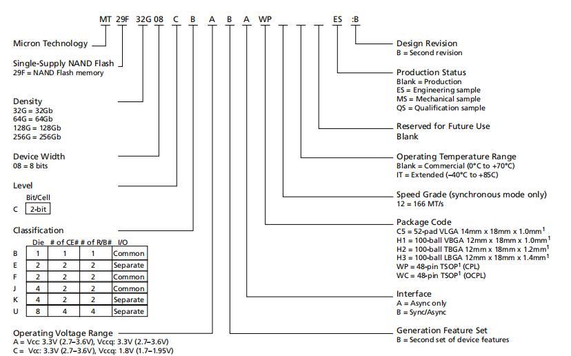 美光32GB ONFI MLC NAND閃存數據表