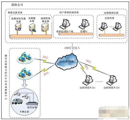 VC3远程视频监控车辆定损理赔系统的特点功能及应...