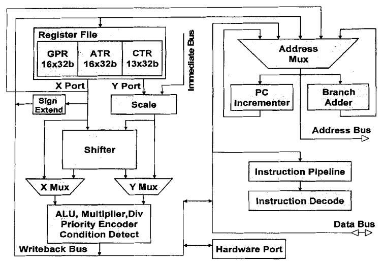 RS编解码器的SOC集成设计和验证