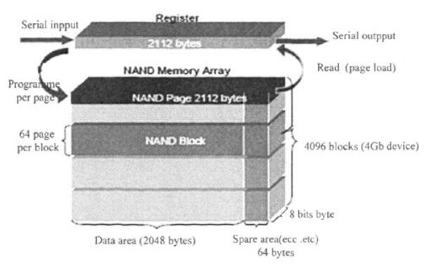 NAND Flash控制器的設計與驗證