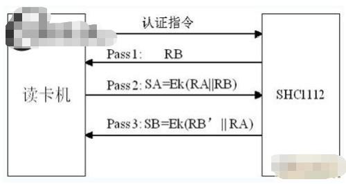 基于SHC1112卡芯片实现非接触IC卡门禁系统的设计