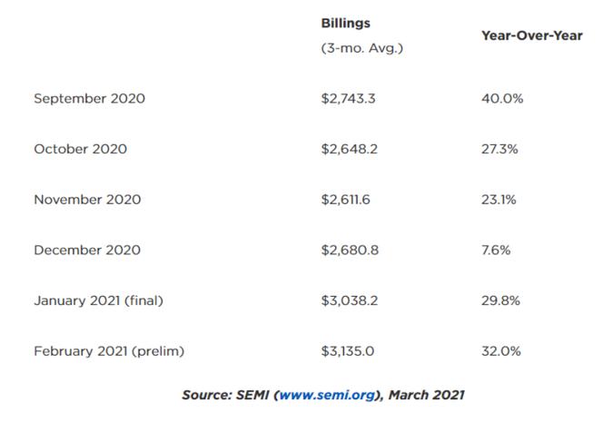 北美半导体设备商销售额达31.4亿美元,同比增长...