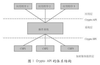 基于基于GPRS/CDMA和CSP實現移動IPSec VPN安全接入終端系統的設計