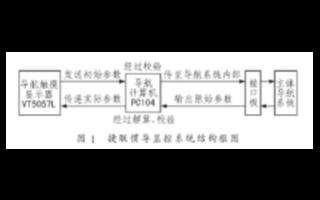 基于触摸屏和RS-232串口实现捷联惯导显控系统的设计