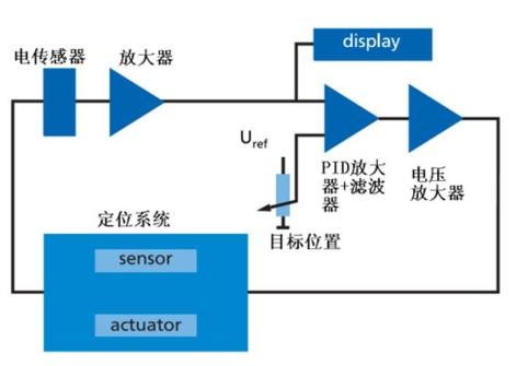 浅谈影响压电系统定位精度的原因