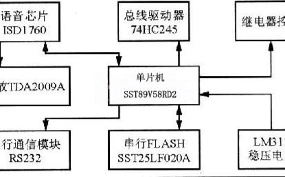 采用SST89V58单片机和ISD1760实现语音费额显示系统的应用方案