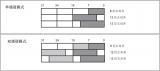 DAC基本的参数信息及常见问题