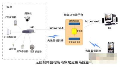 基于网络通讯和图像处理技术实现手机家庭监控系统的解决方案