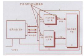 基于MERGE邊界掃描測試模型實現雷達數字自動測試系統的設計