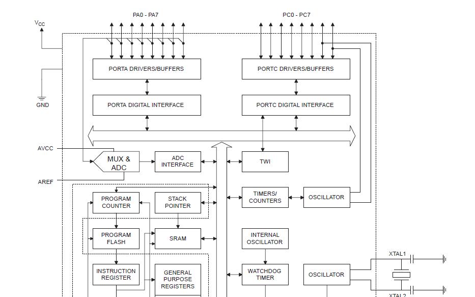 ATmega8535和ATmega8535L微控制器的数据手册免费下载