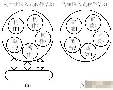 基于构件化软件开发的IEEE802.15.4标准的设计与实现