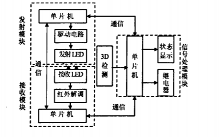 如何使用HT48R05實現的3D電梯光幕保護系統