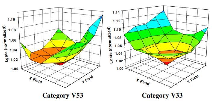 三維集成電路(IC)設計中的溫度控制