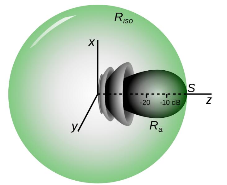 毫米波的发射功率为什么要使用EIRP?