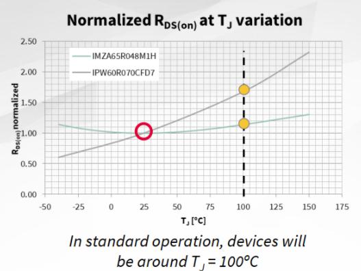 SiC MOSFET在电源转换器设计中的优化方案