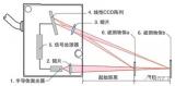激光傳感器的原理及其應用