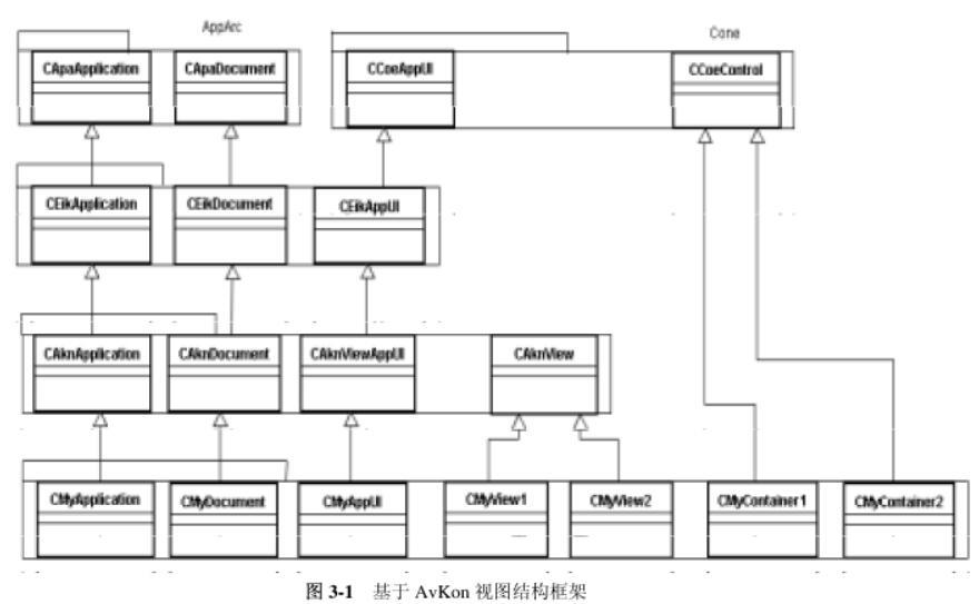 基于Symbian的智能手機軟件開發詳解