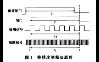 基于LPC2214芯片实现机组转速测控系统的设计