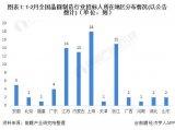 2021年1-2月中国晶圆制造行业共有中标事件42起,招标事件45起