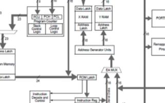 高性能超尺寸數字信號控制器dsPIC33FJ16...