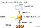 如何使用工业实时数据库与西门子PLC通讯?