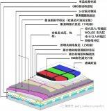 硅基AMOLED微显示技术介绍