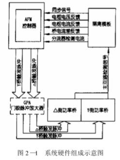 基于AFM控制器的十二相控制回路的实现与应用