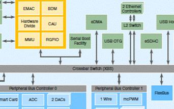 Freescale MCF5441x系列产品的主要功能特性及应用电路