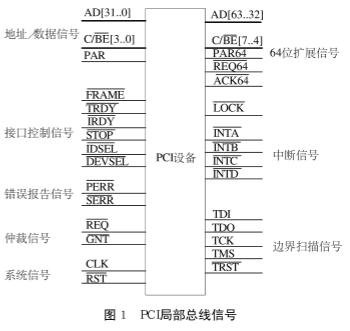 基于PCI总线芯片PCI9056实现机载嵌入式计算机系统的设计