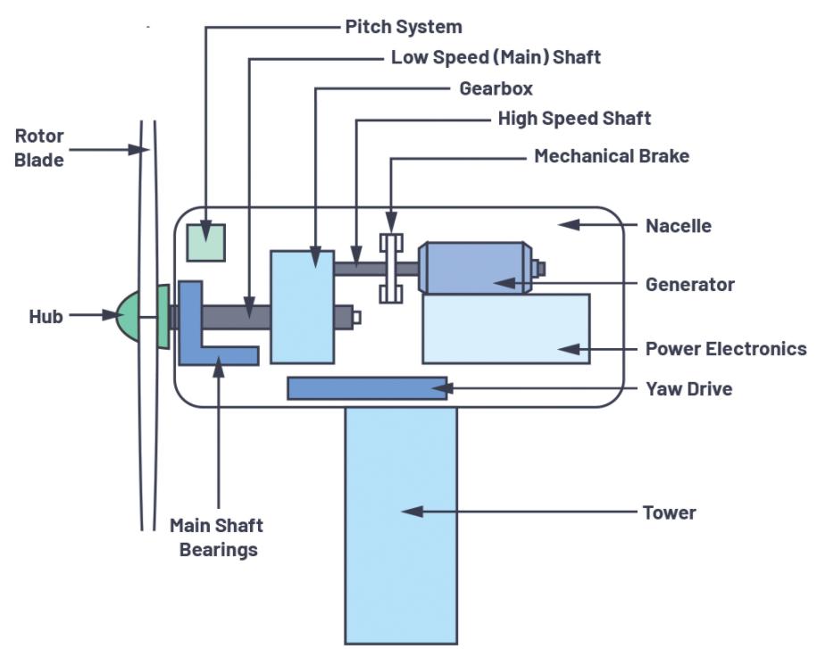 選擇最佳的振動傳感器來進行風輪機狀態監控