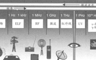 電磁波的安全及解決問題的方案研究