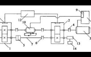 基于工业控制计算机实现机械试验台及控制系统的设计